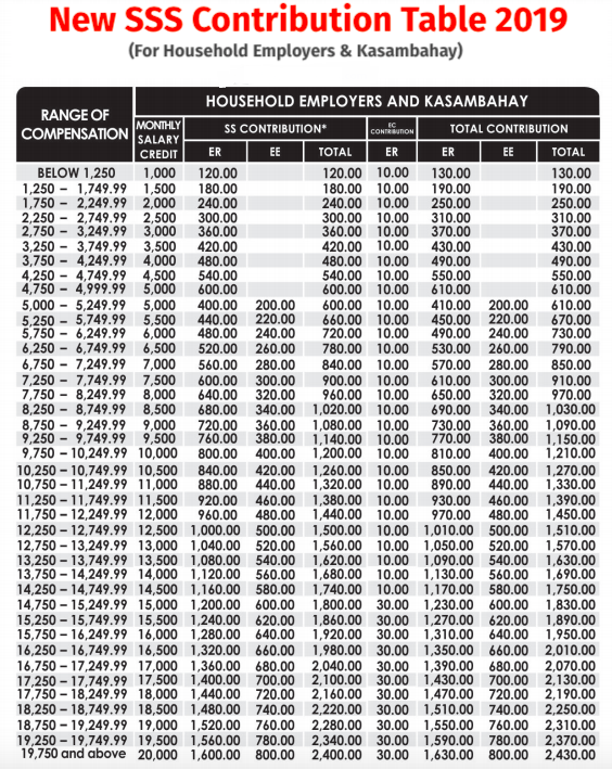 2019 SSS contribution table for household worker and kasambahay