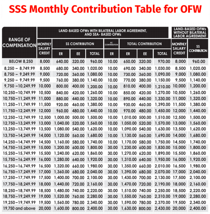 2019 SSS contribution table for OFW