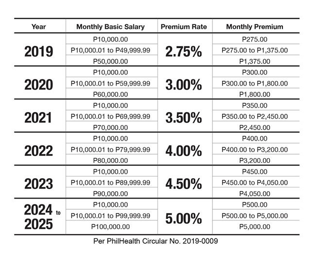 New Philhealth Contribution Table 2020-2025